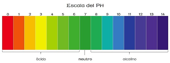 escala-del-ph